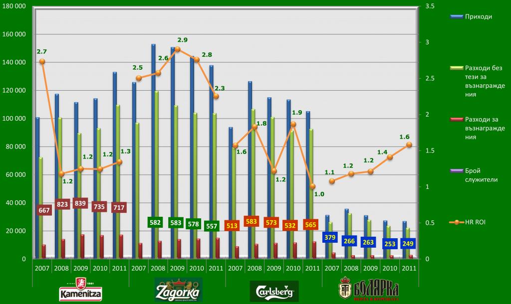 HR ROI за пивоварния бизнес в България, 2007-2011