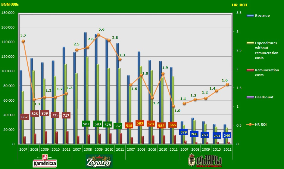 HC ROI in Bulgaria's brewing industry, 2007-2011