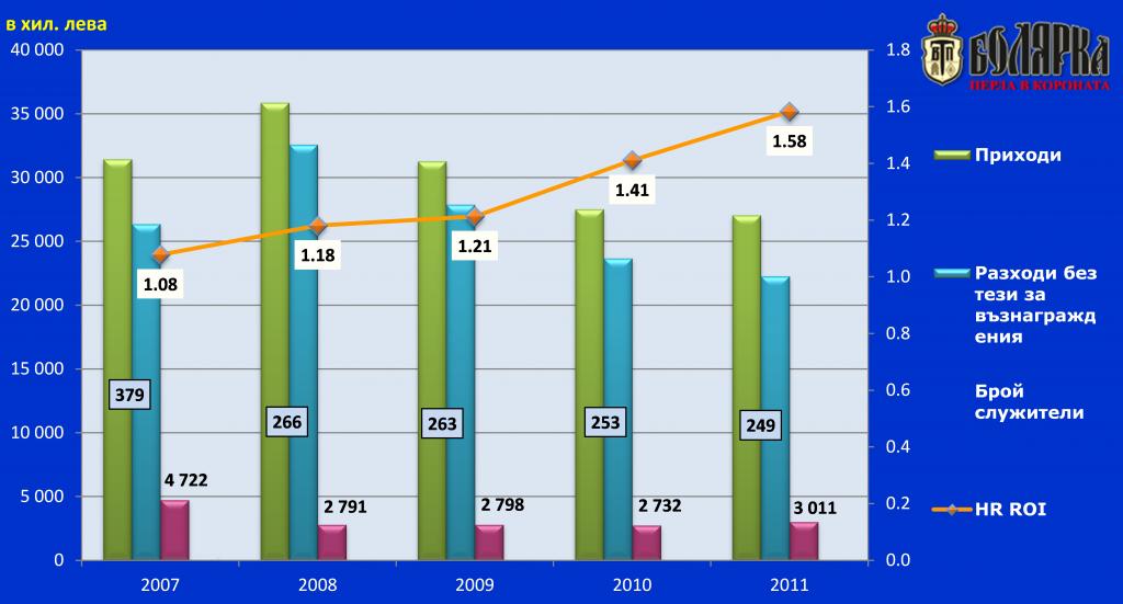 HR ROI, Болярка ВТ АД, 2007-2011